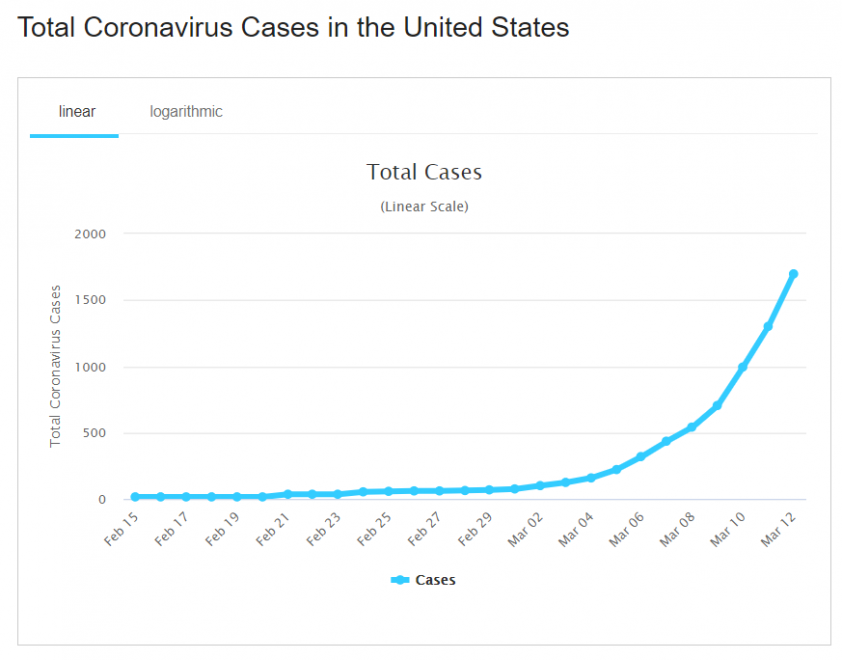 Corona Cases In USA - March 13